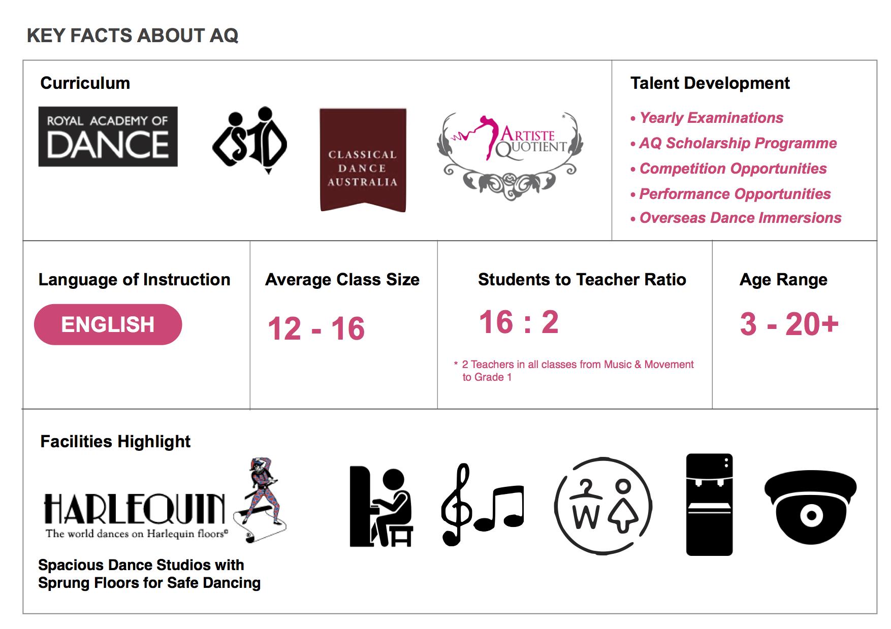 AQ Dance Key Facts